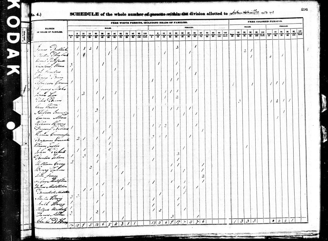 1840 U.S. Federal Census for James Middleton and Aylsey Middleton in Guilford County, North Carolina.
