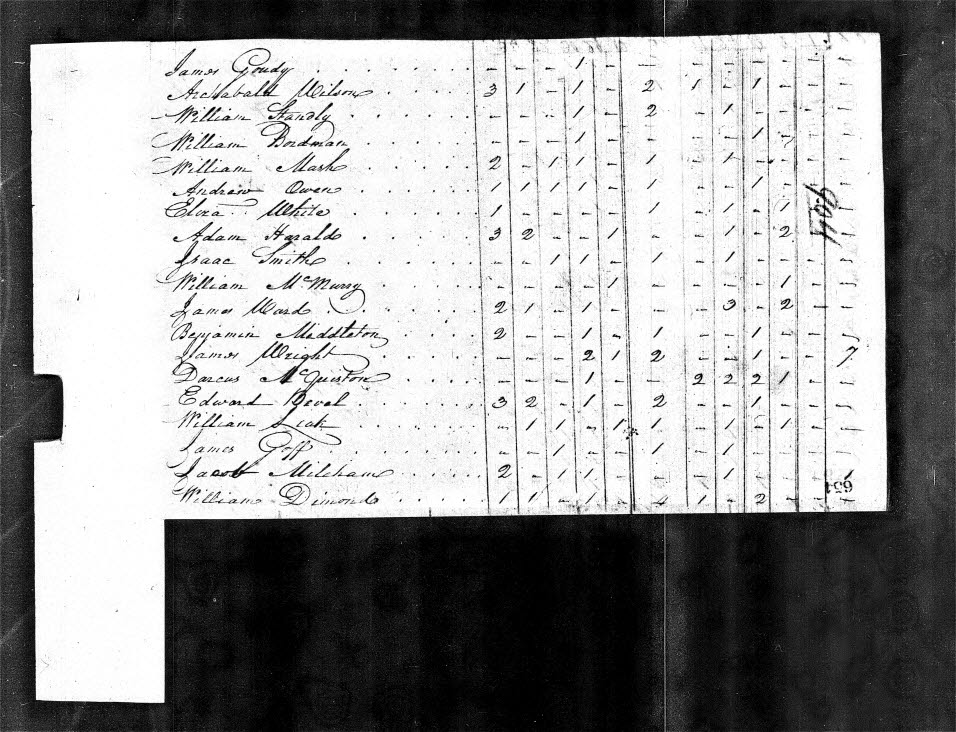 1800 U.S. Federal Census for Benjamin Middleton in Salisbury, Guilford County, N.C.